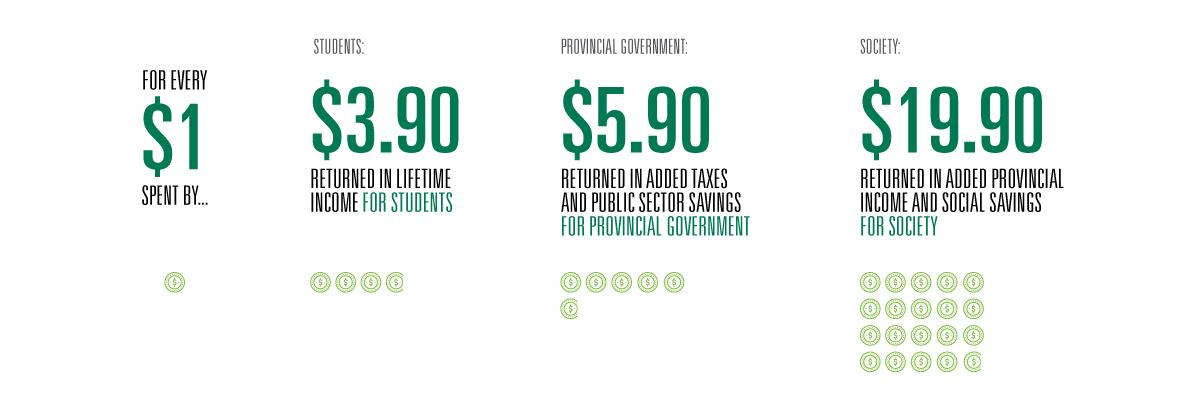 Infographic of DC's economic impact