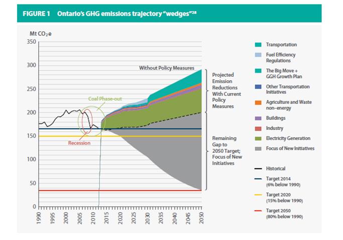 Ontario's GHG emissions
